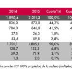 Mediaset España y Atresmedia TV se llevaron en 2015 la inversión publicitaria