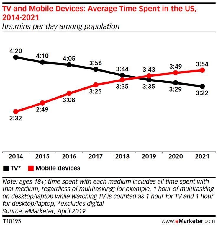 Cómo el vídeo visto en móvil supera al vídeo tradicional en televisión.